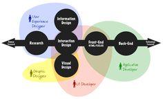 UX vs UI Dev Skills expanded. Great visualisation on the boundaries of design jobs.