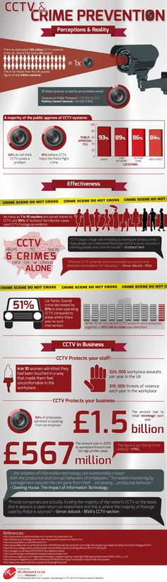 #CCTV & #Crime #Prevention Infographic