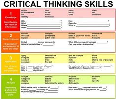 Don't Miss This Critical Thinking Poster for your Class