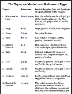Old Testament Book Lesson 25 The Plagues of Egypt Plagues of Egypt - 10 plagues for 10 gods Bible Study Lessons, Bible Study Notebook, Bible Study Tools, Bible Journal, Book Of Exodus, Plagues Of Egypt, 10 Plagues, Bible Quiz, Teaching