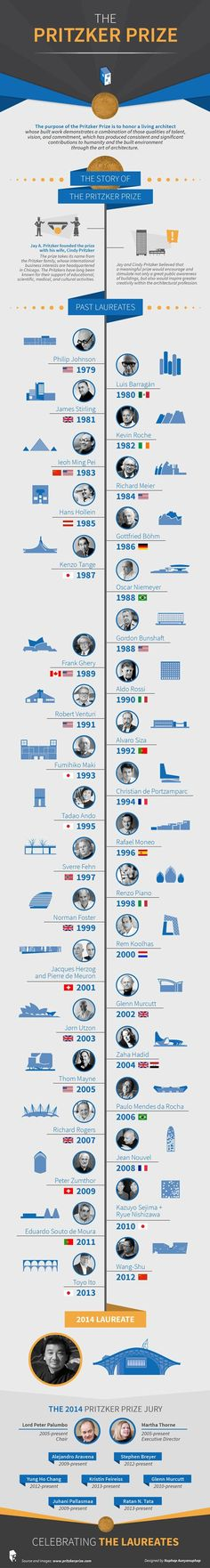 Infographic: The Pritzker Prize 1979   2015