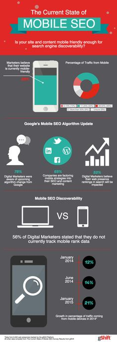 """Tweet Tweet Around 65% companies, after getting to know about the """"Mobilegeddon"""" releasing on 21st April, are factoring mobile strategies into their SEO and content marketing. There is major growth the rate of traffic coming from mobile devices. So what is the exact scenario of Mobile SEO right now? This is an infographic by gShift [...]"""