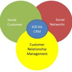 Del Community Management al Social CRM @EnriqueBurgos