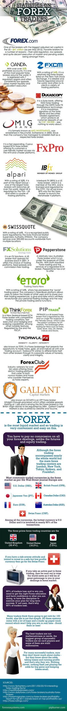 How Many Forex Traders in the World, Where They Live and What Currencies They Trade  http://www.tradingprofits4u.com/