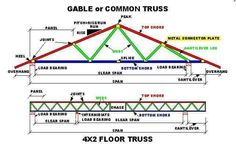 Best Roof Structure For Different Roof Styles Roof 400 x 300