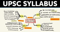 Syllabus Upsc 10 Reasons Why You Shouldnt Go To Syllabus Upsc On Your Own General Knowledge Book, Gernal Knowledge, Knowledge Quotes, Upsc Notes, Exam Study Tips, Ias Study Material, Upsc Civil Services, Study Techniques, Study Motivation
