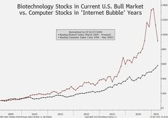 March 24: Biotech stocks aren't reprising the 1990s Internet bubble, according to Ritholtz Wealth.