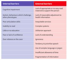 This gives and overview of barriers that people with intellectual disability face due. The table shown is a good summary of it. Communication Techniques, Communication Styles, Effective Communication, Non Verbal Language, Trinity College Dublin, Read Sign, Complex Systems, Disability, Summary