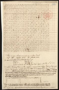 Thomas Jefferson's cipher that he made for Lewis & Clark hoping they would send coded messages back to him. Ciphers And Codes, Alphabet, Commonplace Book, Lewis And Clark, Historical Artifacts, Thomas Jefferson, Family History, American History, Coding