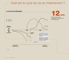 La santé en infographie - Quel est le cycle de vie du médicament ?