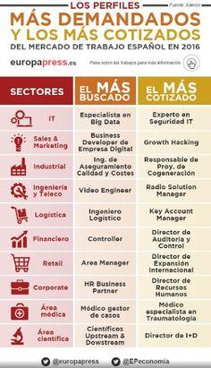 Blogempleo.com - Las noticias de empleo 2.0: Perfiles más buscados y cotizados en España en 2016.
