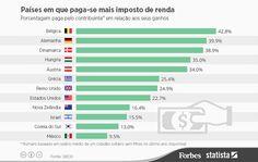 10 países que mais pagam imposto de renda