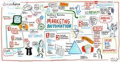 http://www.jeffbullas.com/wp-content/uploads/2015/06/Digital-marketing-trends-2.jpg