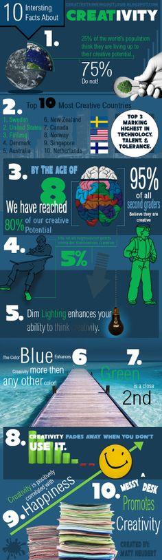 10 interesting facts about Creativity! originally from creativethinkingoutloud.blogspot.com
