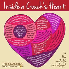 "Click VISIT to get our new Inside a Coach's Heart Social Media GRAPHICS Package! Celebrate and showcase your passion for coaching and the wonderful work you do with these 14 beautiful, brandable graphics showing ""What's Inside a Coach's Heart! Life Coaching Tools, Leadership Coaching, Leadership Development, Business Coaching, Educational Leadership, Professional Development, Personal Development, Leadership Workshop, Leadership Quotes"