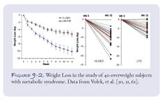 .... People on the very low‑carbohydrate ketogenic diet (VLCKD) lost twice as much weight...as the low‑fat controls despite the similar caloric intake...., 9 of 20 subjects in the VLCKD group lost 10% of their starting body weight, more weight than that lost by any of the subjects in the LFD group. In fact, nobody following the LFD lost as much weight as the average for the low‑carbohydrate group.