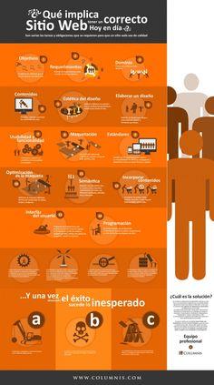 ¿Qué necesita un sitio web para estar elaborado en forma correcta? La respuesta en una infografía.