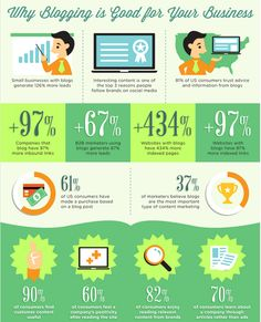 blogging is good for business infographic