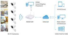 Vivotek Nd8212w Wireless System Diagram Home Security Camera Systems Wireless Security Camera System Wireless Home Security Systems