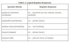 chapter 10-11. negative expressions. this pin is helpful by showing what each expression means and when to use it in a negative expression.