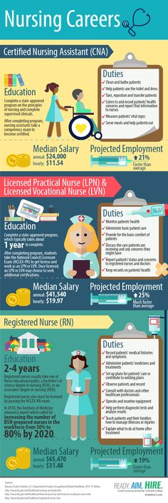Find Your Career in Nursing | Ready. Aim. Hire.