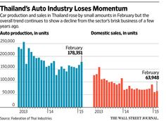 wsj.com/articles/falling-sales-threaten-thailands-car-making-supremacy-in-southeast-asia-1427217924 …
