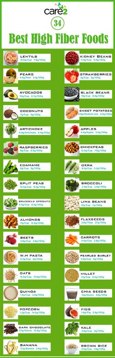 Why Is Fiber Good For You? (And How To Get Enough Fiber!) via @afoodrevolution