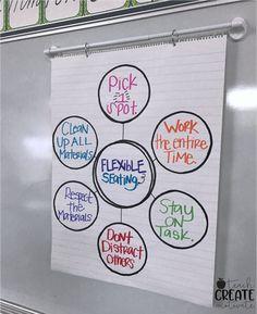 Ideas For Classroom Organization Middle School Anchor Charts 5th Grade Classroom, Middle School Classroom, New Classroom, Classroom Community, Classroom Setting, Classroom Design, Classroom Ideas, Kindergarten Classroom, Classroom Libraries