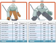 Hockey goalies then and now