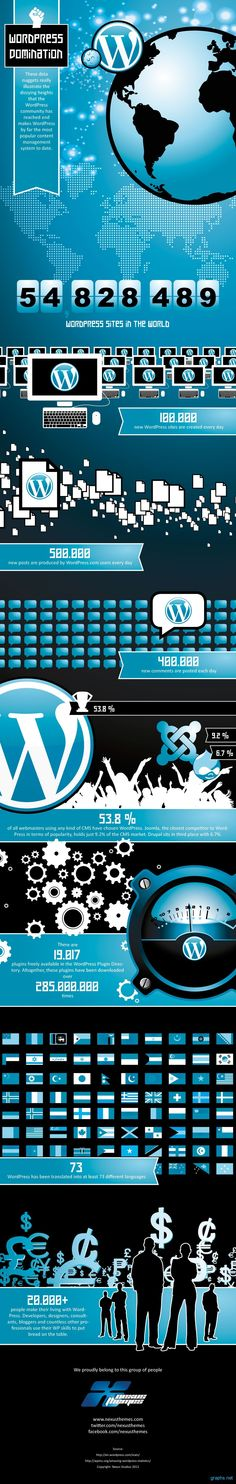 #Wordpress Domination -- why Wordpress rules the CMS world. Via http://thesearchmarketer.com