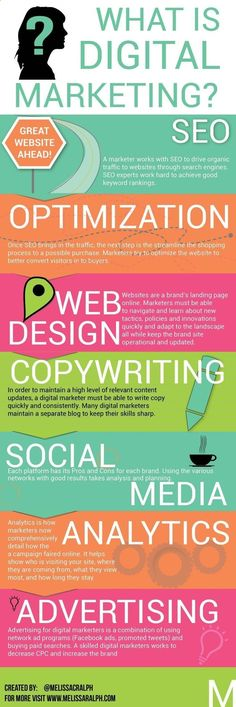 What is Digital Marketing? It´s: SEO, Optimizing, Web Design, Copywriting, Social Media, Analytics Advertising #infographic. If you like UX, design, or design thinking, check out theuxblog.com podcast itunes.apple.com/... #marketingstrategy