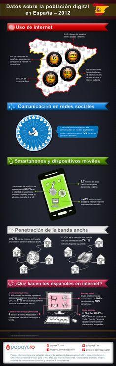 Datos de la población digital en España en 2012