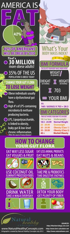 Lose weight by changing your gut flora! #weightloss