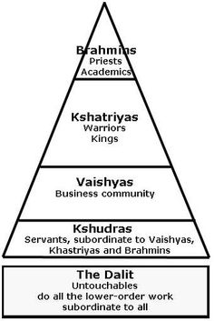 The Caste System Classified everyone into social status in Ancient India. Interesting graphic, mainly for the sake of education. Ancient World History, History Of India, Caste System In India, Social Stratification, Communication Theory, 6th Grade Social Studies, Text Memes, Mystery Of History, World Religions