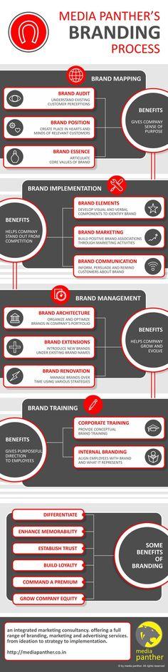 Branding #infografíc Pinterest...