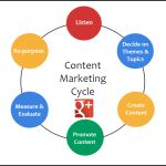What is Content Marketing? And how to use Google+ to do it brilliantly!