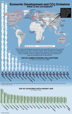 carbon dioxide emitters