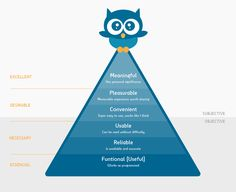 Pyramid of needs UX - What is UX? - Introduction to UX Design - #UX #widux #uxpyramid