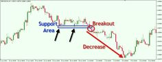 A Step by Step Guide to Trading Breakouts in Forex--- When you trade Forex, you need to stack the odds in your favor. Forget about trying to be right 100% of the time. That just not possible or even practical. If you are trading with a good risk to reward ratio then you can be right on less than half your trades and still make …