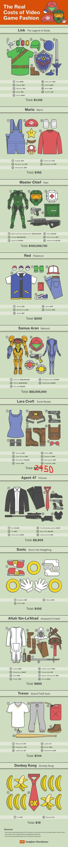The cost of video game fashion