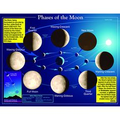 Solar system solar and lunar eclipse diagrams to label earth chartlet phases of the moon ccuart Gallery