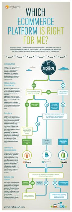 Which Ecommerce Platform is Right for Me? [infographic]