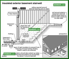 Image result for closed in stairs to basement outside0238 bw Exterior Basement Stairwell Side View   Structure  . Exterior Basement Entrance. Home Design Ideas