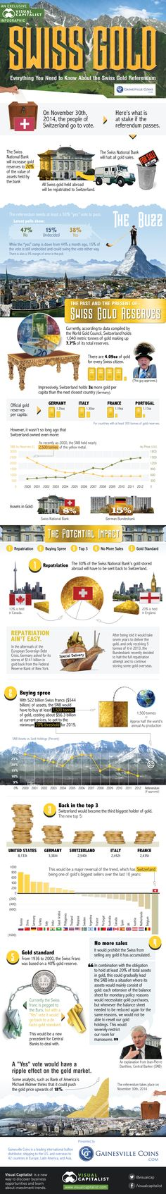 Everything You Need to Know About the Swiss Gold Referendum