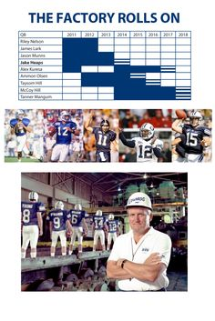 """The BYU QB factory - reference chart  - MormonFavorites.com  """"I cannot believe how many LDS resources I found... It's about time someone thought of this!""""   - MormonFavorites.com"""
