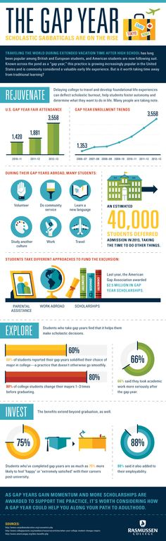 The Gap Year: Scholastic Sabbaticals Are on the Rise [Infographic] #infographic #gapyear #college