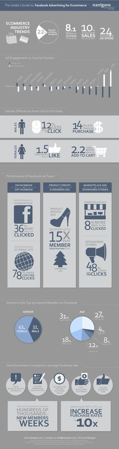 How Retailers Advertise On Facebook  #socialmedia  #infographic