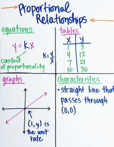 >>>Cheap Sale OFF! >>>Visit>> Ideas for teaching proportional relationships - including activities and common misconceptions to avoid in your math classroom. Math Tutor, Teaching Math, Maths, Teaching Geometry, Algebra Activities, Math Fractions, Math Teacher, Math Games, Teaching Tools