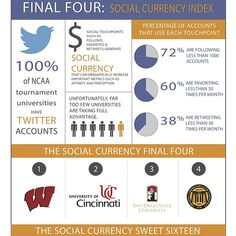 "Aztecs to the Final Four ... For social media engagement! #SDSU #WeAreAztecs"""