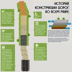 Обзор материалов для строительства и ремонта дорог http://taxi-pesok.ru/stati/obzor-materialov-dlya-stroitelstva-i-remonta-dorog